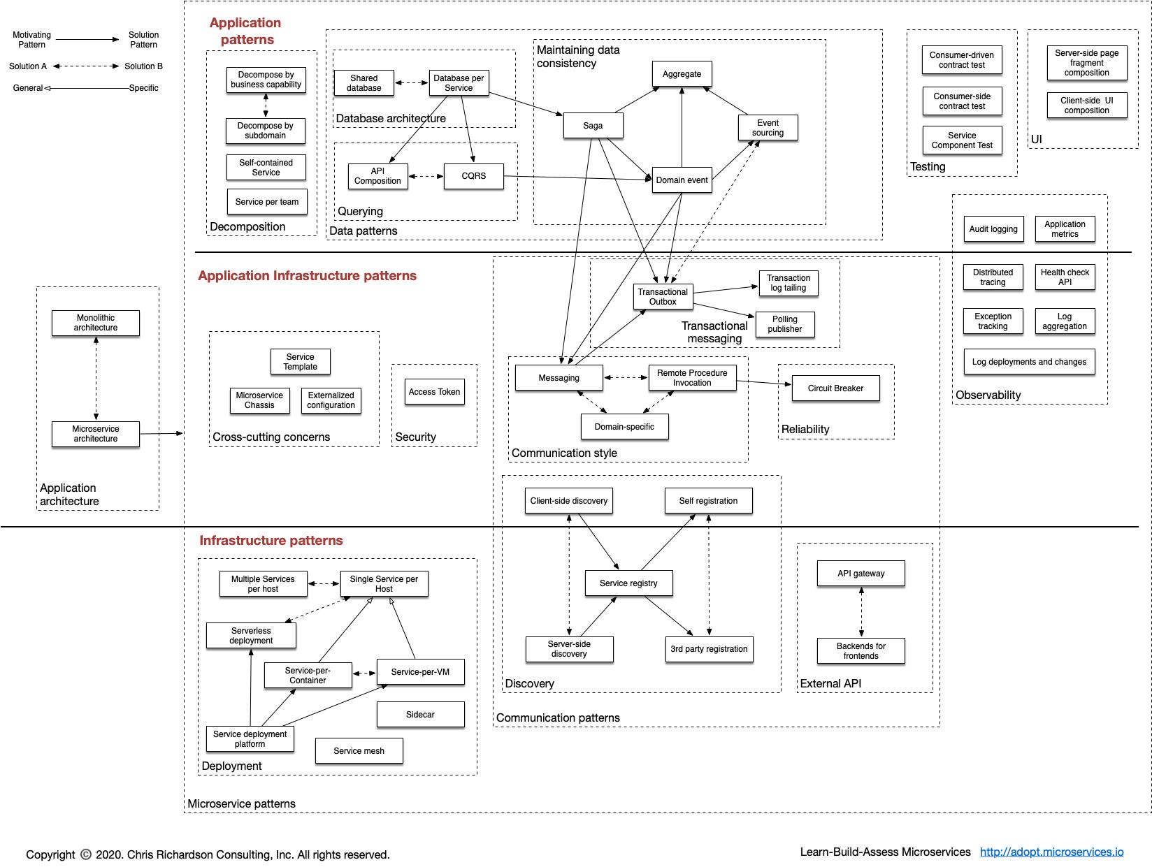 微服务模式语言