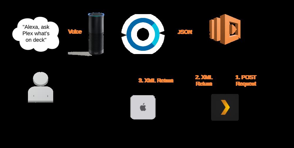 Amazon Echo 自定义 Skill