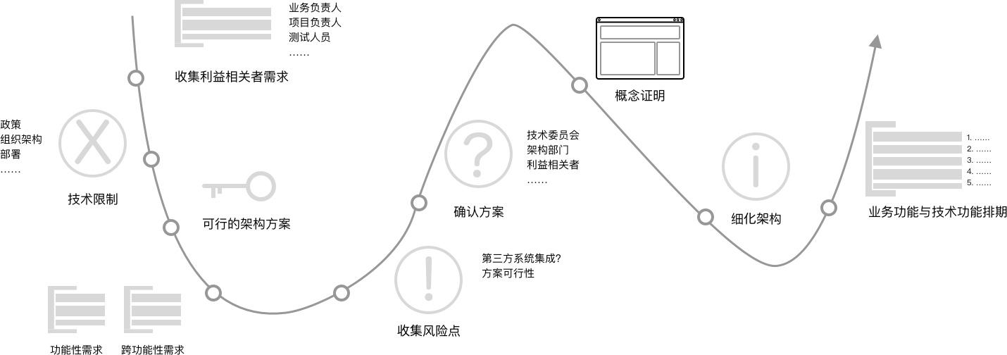 架构设计的流程