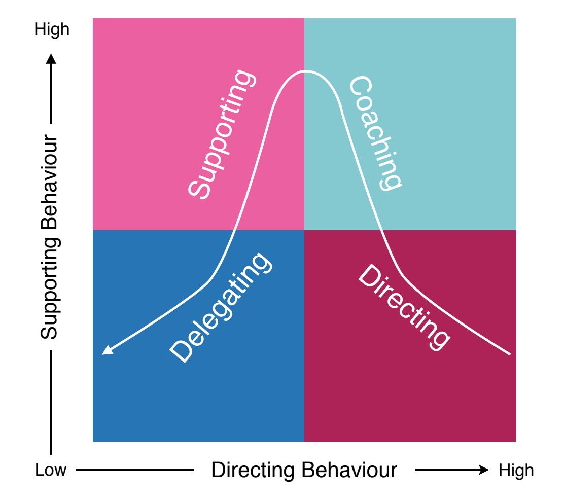 情境领导模式
