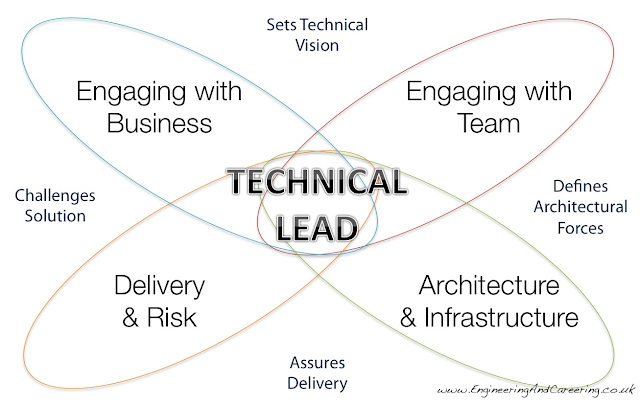 Technical Lead 模型 1